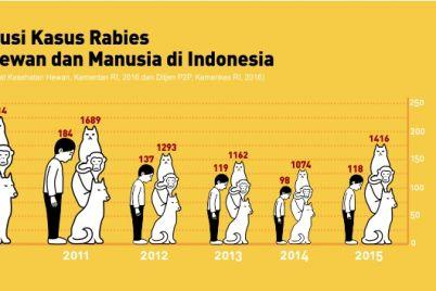Infografis-Web-Pusdatin-Rabies-2017.jpg