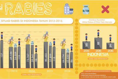 Situasi-rabies-2012-2016.jpg